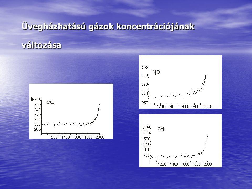 Üvegházhatású gázok koncentrációjának változása