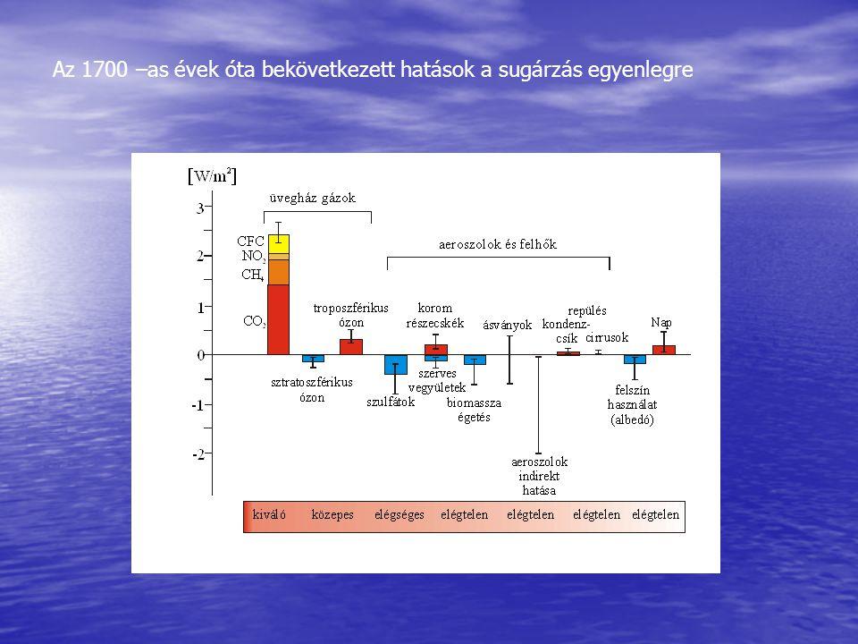 Az 1700 –as évek óta bekövetkezett hatások a sugárzás egyenlegre