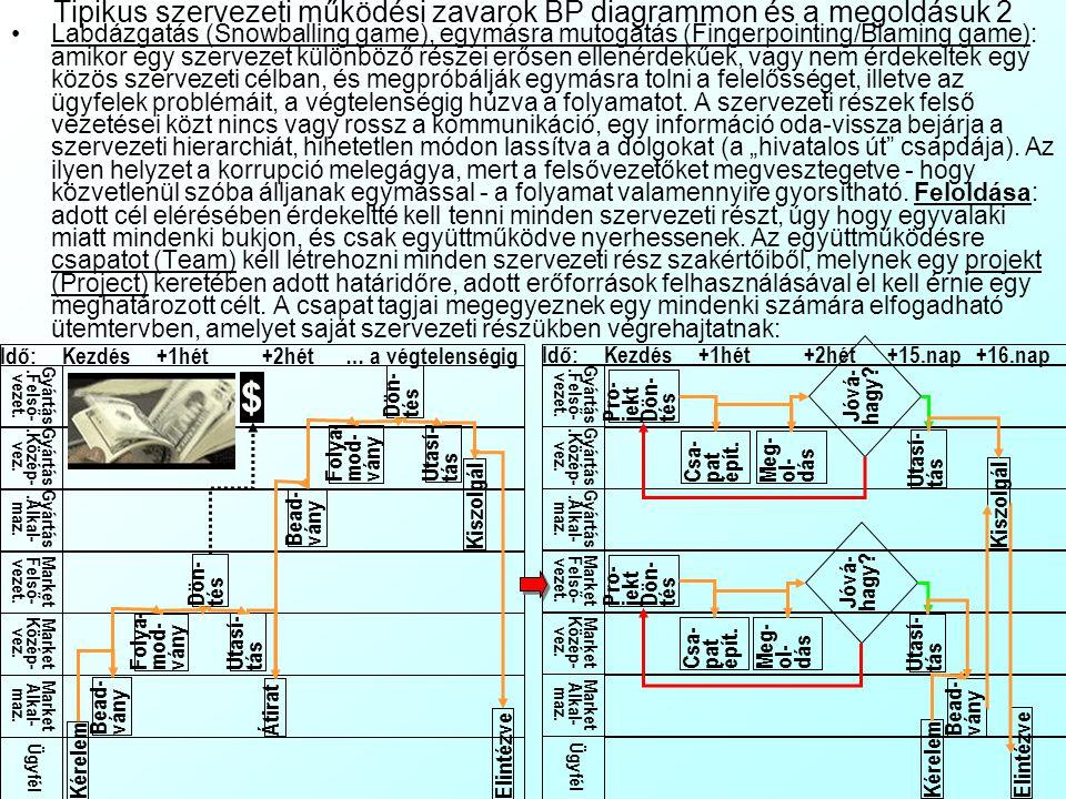 Tipikus szervezeti működési zavarok BP diagrammon és a megoldásuk 1 Sorrendi hiba (Follow-up error): A műveletvégzők spontán szervezkedésénél helytelen, fordított logikai műveleti sorrend alakul ki (pl.
