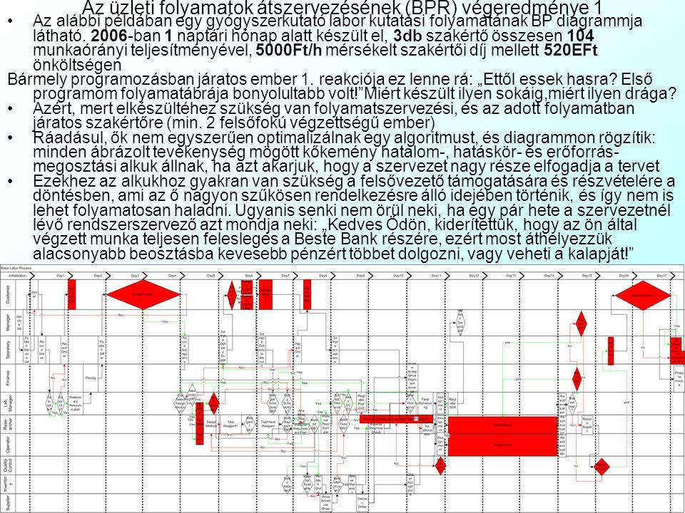 Tipikus szervezeti működési zavarok BP diagrammon és a megoldásuk 2 Labdázgatás (Snowballing game), egymásra mutogatás (Fingerpointing/Blaming game):