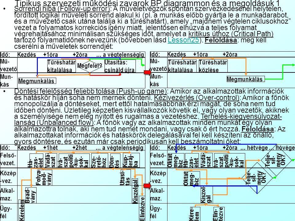 Üzleti folyamat diagrammok szerkesztési szabályai Az alábbi példa egy közlekedési vállalat forda-naplózásának (járatok-járművezetők-járművek időbeli összerendelése) törlési folyamatát mutatja Megfigyelhető, hogy a viszonylag bonyolult, beágyazott ciklusokat és feltételeket tartalmazó algoritmus folyamatábrában történő áttekintését nagyban megkönnyíti néhány szerkesztési trükk: A részfolyamatok beljebb tabu- lálásánál követjük a Jackson-elvet (Jackson-principle): bármely algoritmus leírható 3 építőelem: Lépéssorozatok (Sequence): Döntések-szelekciók (Selection): Ciklusok (Iteration): hierarchikus egymásba ágyazásával, anélkül hogy szükség lenne követehetetlen GOTO utasításokra (vagyis a folyamatábrában nincsenek össze-vissza ugráló nyilak, az egyetlen hely, ahol időbeli visszalépés ( ) lehet, az a ciklus újrakezdése) Ha a folyamat blokksorozata egyik oldalán csak a Nem-nyilakat ( ) ábrázoljuk, és a másik oldalán a többit, akkor ezek szépen kirajzolják az egymásba ágyazás struktúráját Lépés1 Lépés2Lépés3 FOR: ENDFOR: Ciklusmag IF: Lép1 ELSE: ENDIF: Lép2