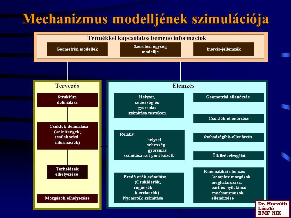 Mechanizmus modelljének szimulációja
