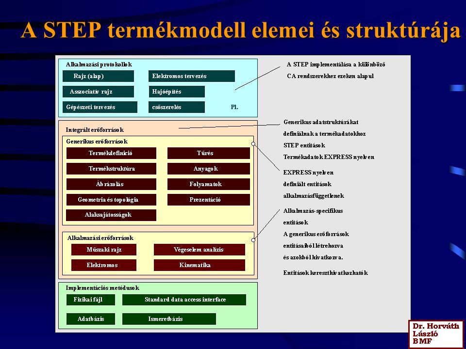 A STEP termékmodell elemei és struktúrája