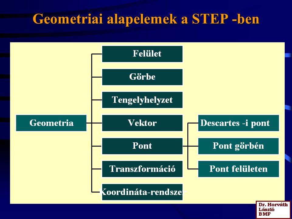 Geometriai alapelemek a STEP -ben