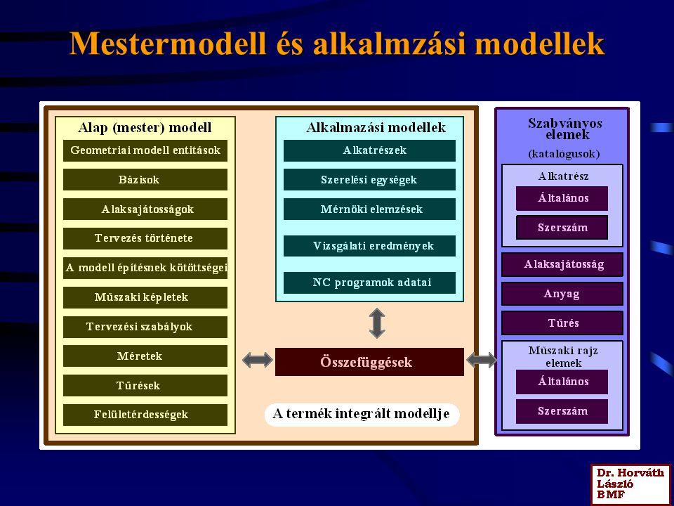 Mestermodell és alkalmzási modellek