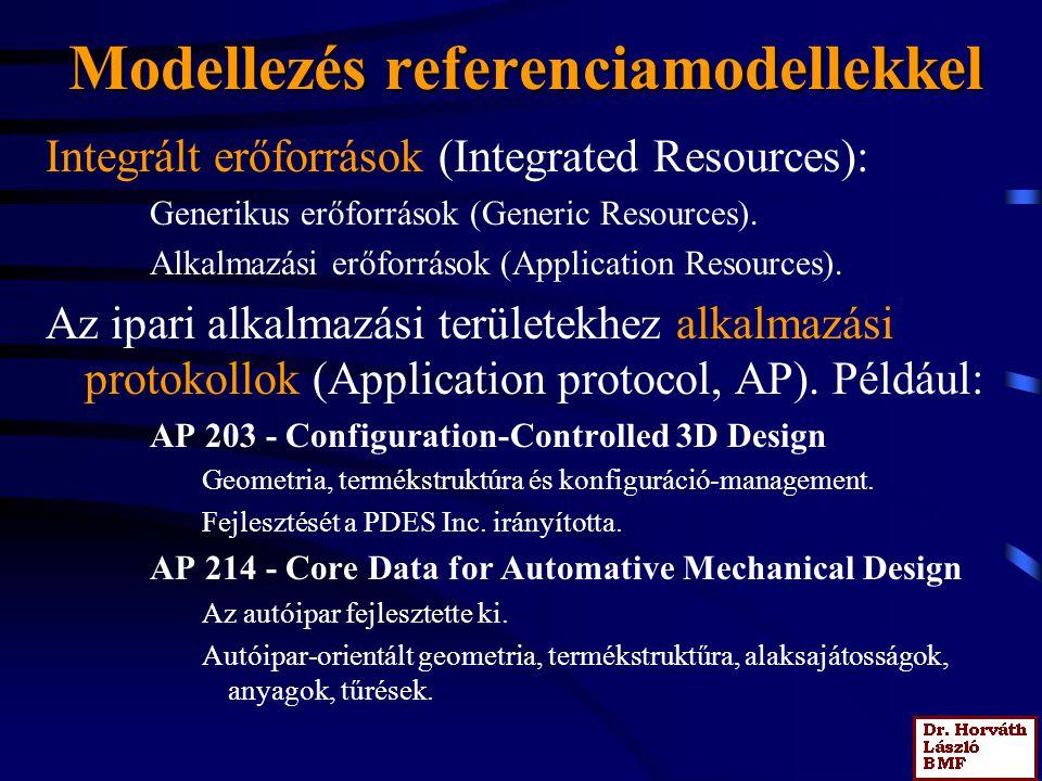 Modellezés referenciamodellekkel Integrált erőforrások (Integrated Resources): Generikus erőforrások (Generic Resources). Alkalmazási erőforrások (App