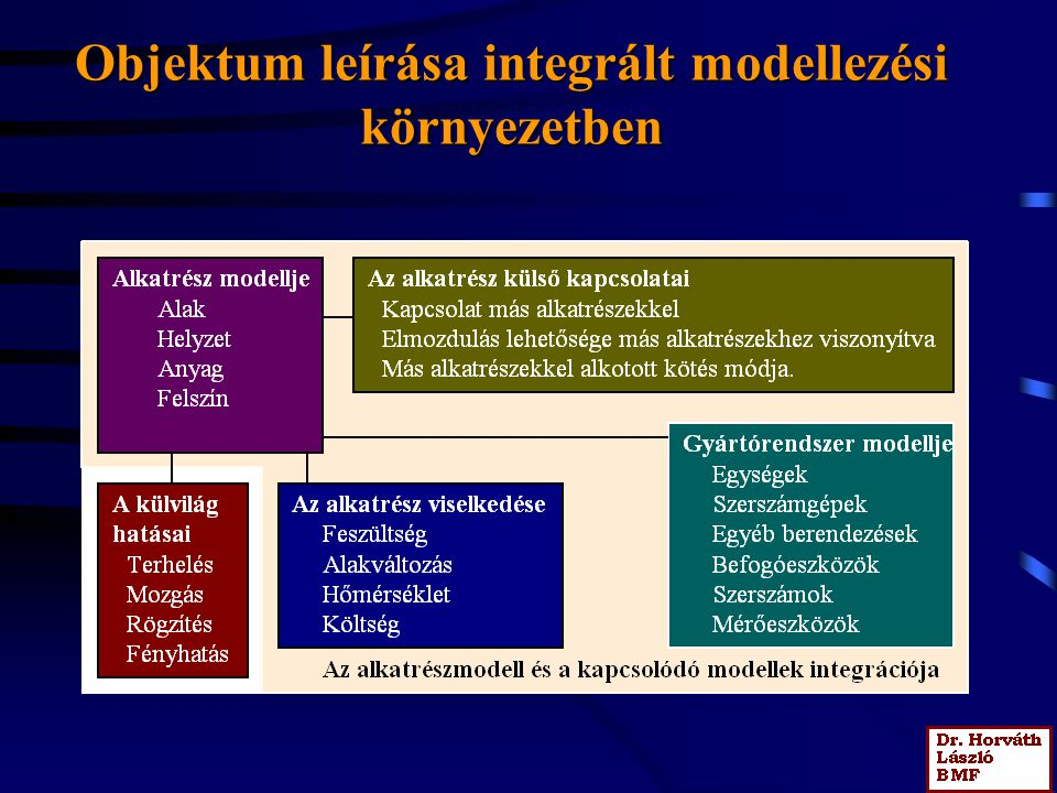 Objektum leírása integrált modellezési környezetben