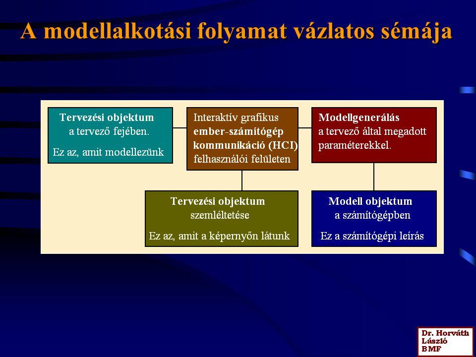 A modellalkotási folyamat vázlatos sémája