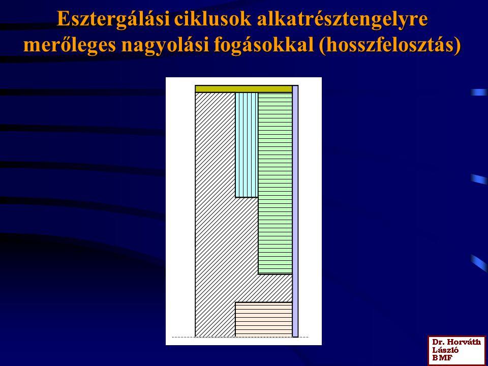 Esztergálási ciklusok alkatrésztengellyel párhuzamos nagyolási fogásokkal (fogásfelosztás)