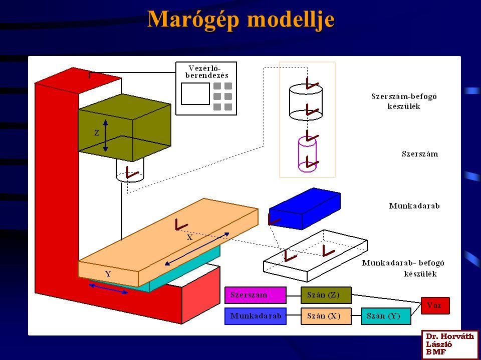 Menetesztergálás A fogások mélységirányú számítása: állandó mélység, csökkenő mélység- Egy vagy több bekezdésű, külső és belső. Emelkedés vagy szög de