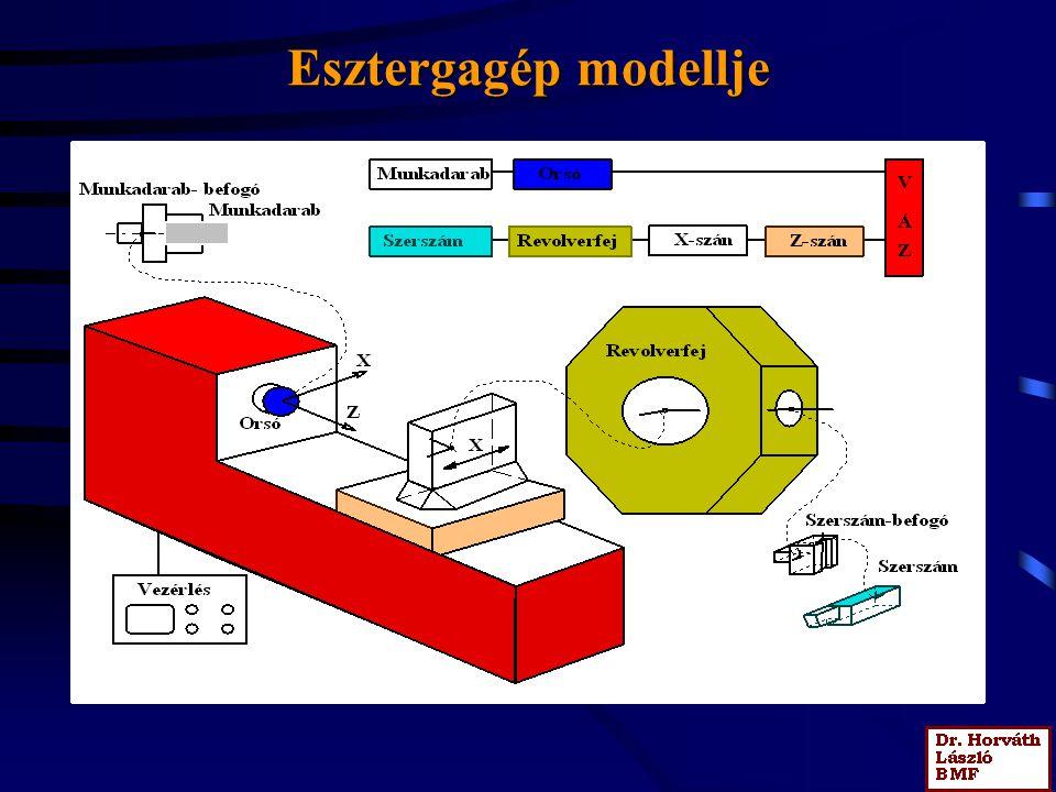 Marógép modellje