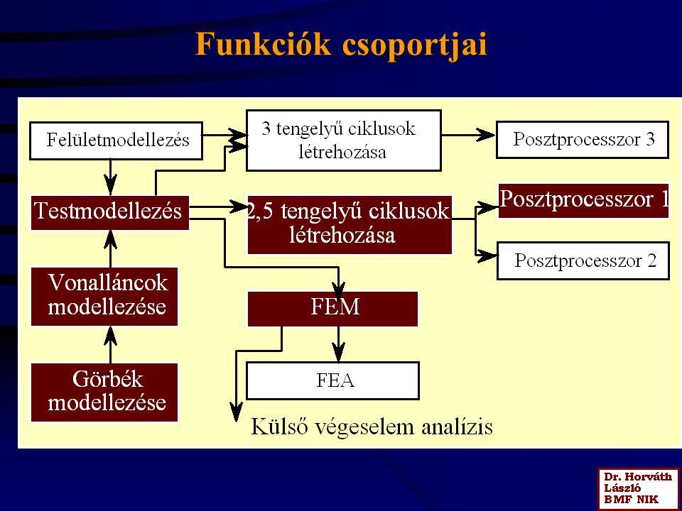Funkciók csoportjai