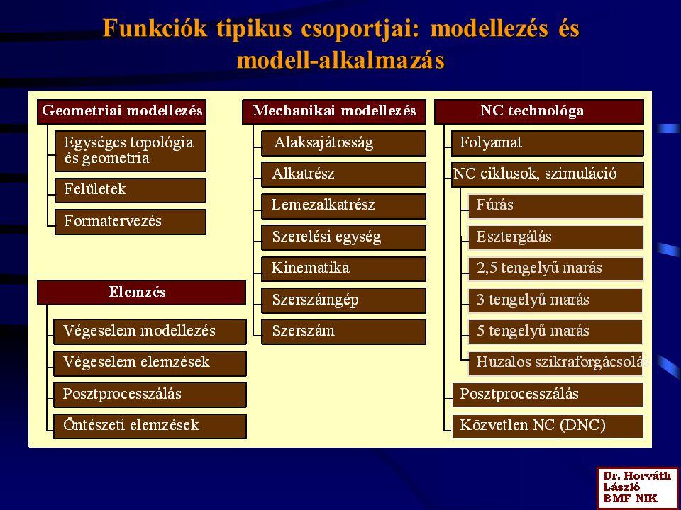 Funkciók tipikus csoportjai: modellezés és modell-alkalmazás