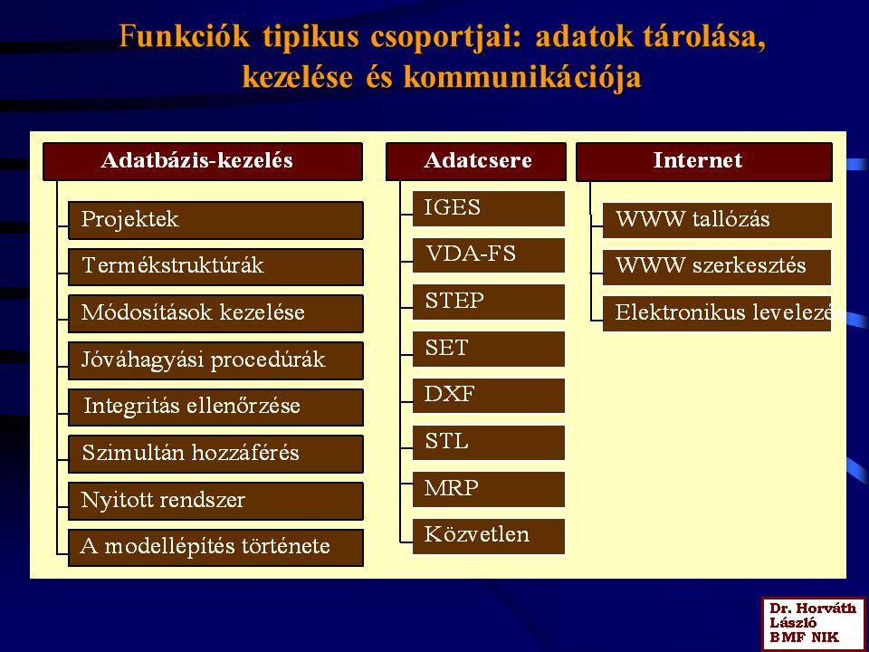 Funkciók tipikus csoportjai: adatok tárolása, kezelése és kommunikációja