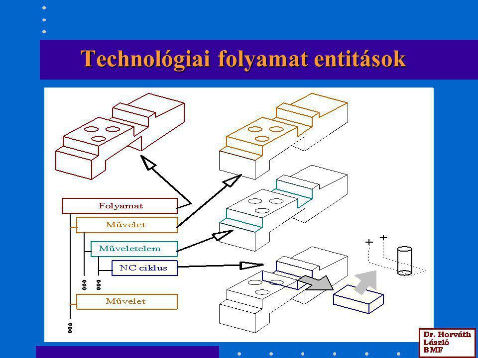 A technológiai folyamat entitások kapcsolata más modellek entitásaival