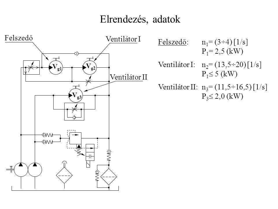 V g1 V g2 V g3 Felszedő Ventilátor I Ventilátor II Felszedő: n 1 = (3÷4) [1/s] P 1 = 2,5 (kW) Ventilátor I:n 2 = (13,5÷20) [1/s] P 1  5 (kW) Ventilátor II:n 3 = (11,5÷16,5) [1/s] P 3  2,0 (kW) Elrendezés, adatok