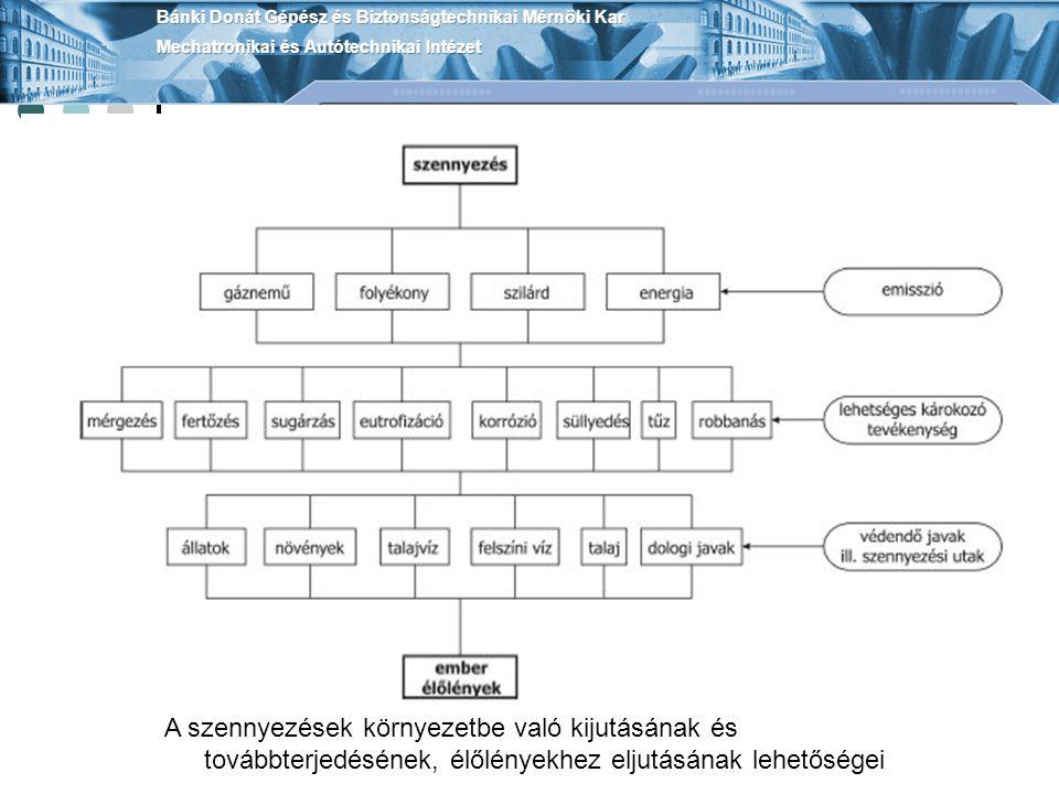 Hidraulikus védelmi eljárások