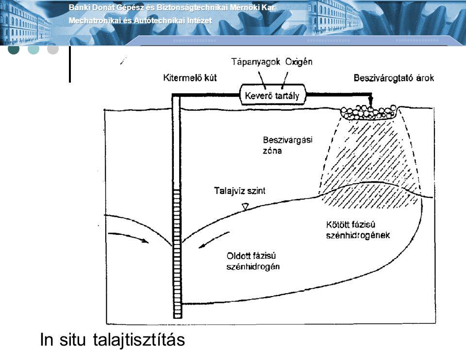 In situ talajtisztítás