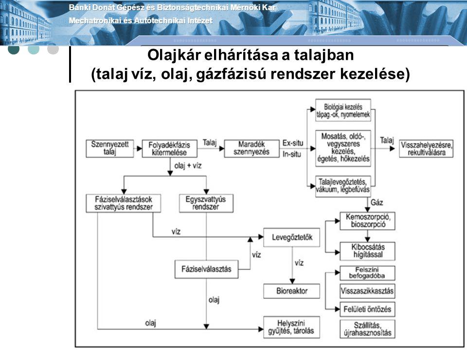Olajkár elhárítása a talajban (talaj víz, olaj, gázfázisú rendszer kezelése)