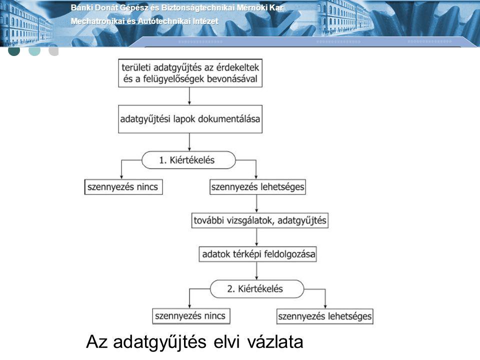 Talajkitermelés nélküli mentesítési módszerek (in situ)