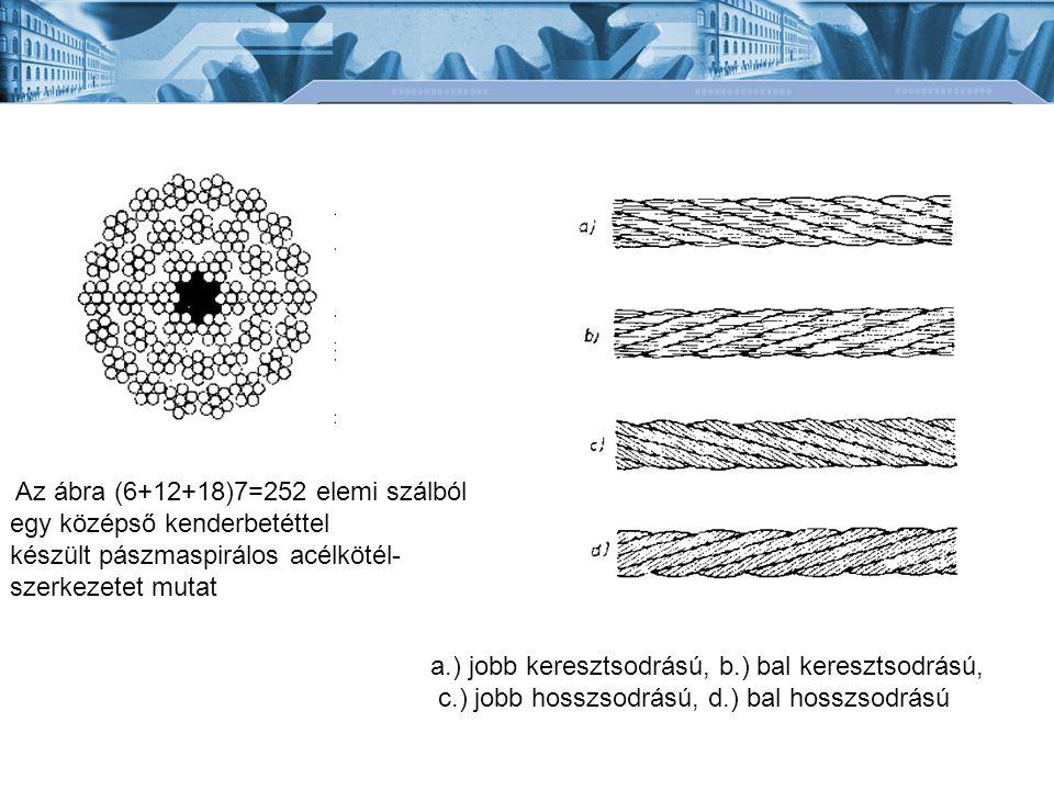 a.) jobb keresztsodrású, b.) bal keresztsodrású, c.) jobb hosszsodrású, d.) bal hosszsodrású Az ábra (6+12+18)7=252 elemi szálból egy középső kenderbe