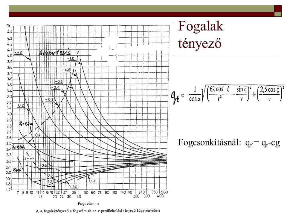 Fogalak tényező Fogcsonkításnál: q f = q t -cg
