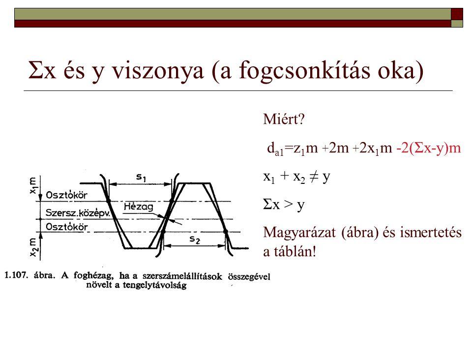Σx és y viszonya (a fogcsonkítás oka) Miért? d a1 =z 1 m + 2m + 2x 1 m -2(Σx-y)m x 1 + x 2 ≠ y Σx > y Magyarázat (ábra) és ismertetés a táblán!