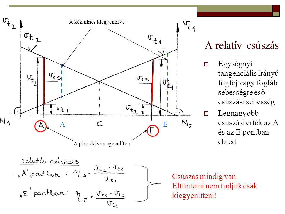 A relatív csúszás  Egységnyi tangenciális irányú fogfej vagy fogláb sebességre eső csúszási sebesség  Legnagyobb csúszási érték az A és az E pontban
