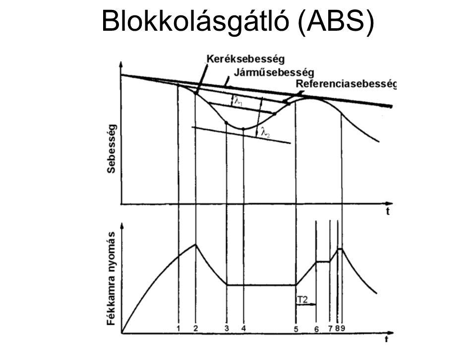 Az ABS mágnes szabályzó szelepe I.elektromágnes szelep II.