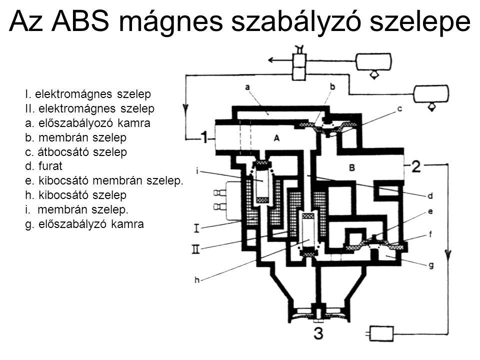 Az ABS mágnes szabályzó szelepe I. elektromágnes szelep II. elektromágnes szelep a. előszabályozó kamra b. membrán szelep c. átbocsátó szelep d. furat