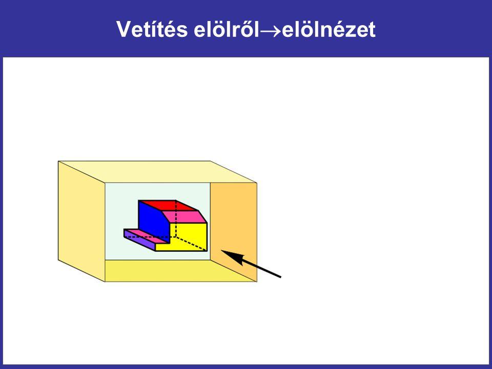 A vetületek szabványos elhelyezése (rendezett vetületek)
