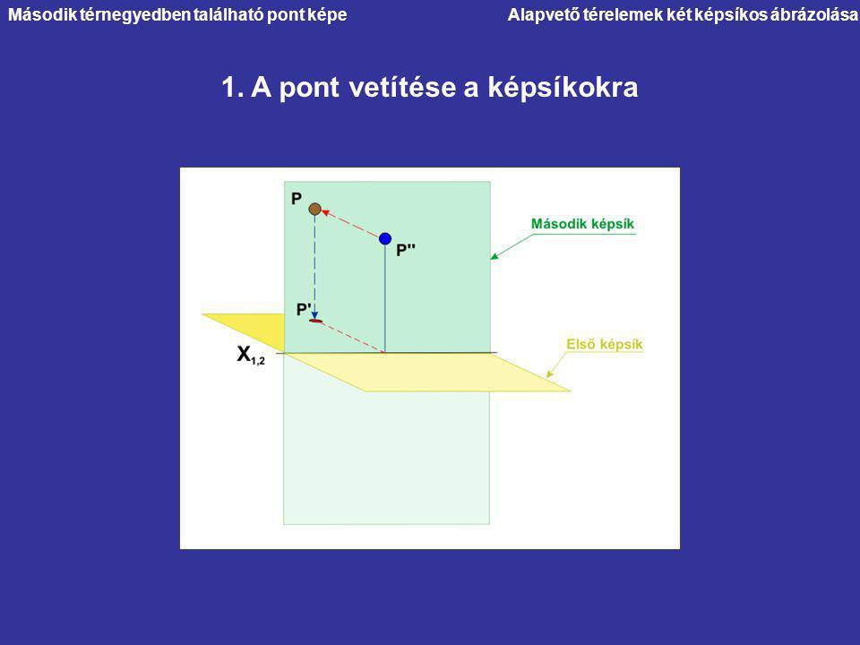 1. A pont vetítése a képsíkokra Második térnegyedben található pont képe