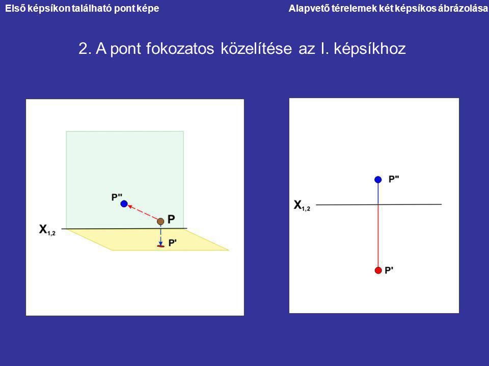 Alapvető térelemek két képsíkos ábrázolása 2. A pont fokozatos közelítése az I. képsíkhoz Első képsíkon található pont képe