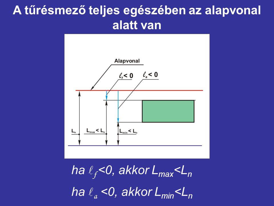 ha f <0, akkor L max <L n ha a <0, akkor L min <L n A tűrésmező teljes egészében az alapvonal alatt van
