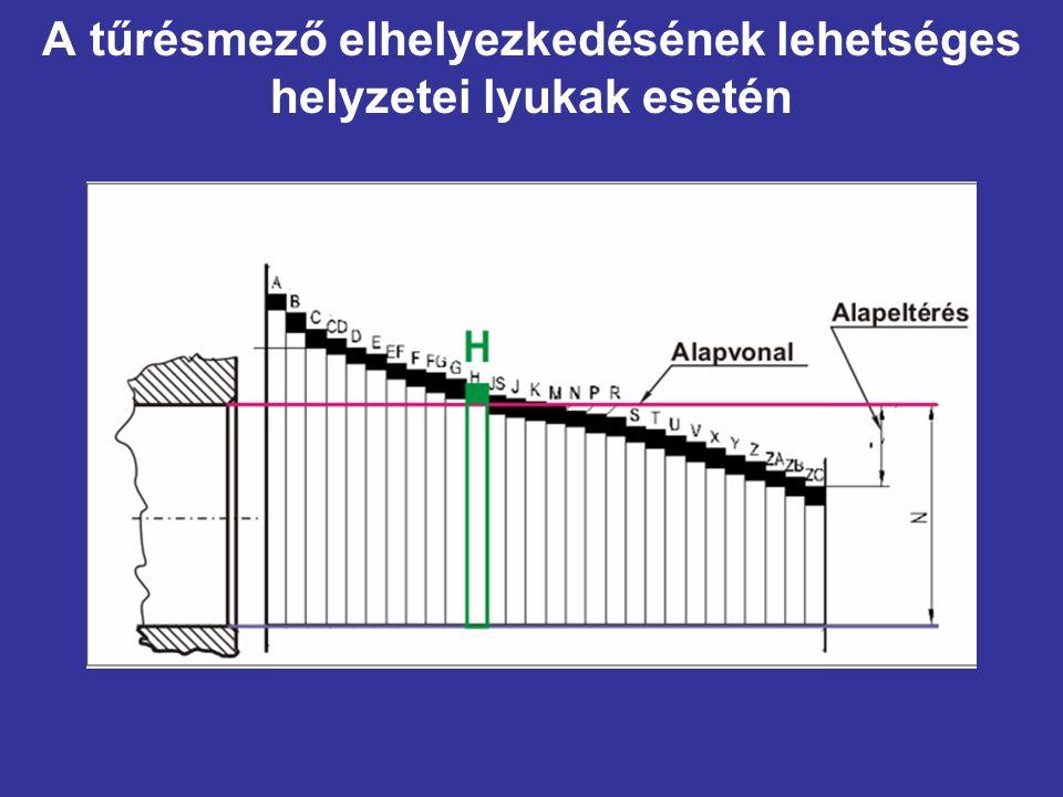 A tűrésmező elhelyezkedésének lehetséges helyzetei lyukak esetén