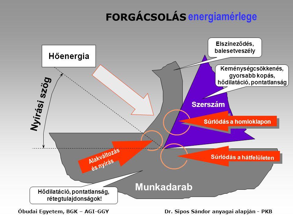 FORGÁCSOLÁS energiamérlege Munkadarab Súrlódás a homloklapon Súrlódás a hátfelületen Alakváltozás és nyírás Nyírási szög Hőenergia Szerszám Keménységcsökkenés, gyorsabb kopás, hődilatáció, pontatlanság Elszíneződés, balesetveszély Hődilatáció, pontatlanság, rétegtulajdonságok.