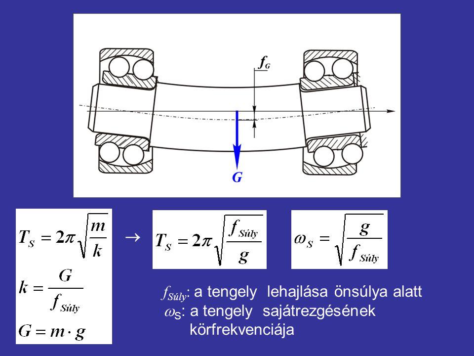  f Súly : a tengely lehajlása önsúlya alatt  S : a tengely sajátrezgésének körfrekvenciája