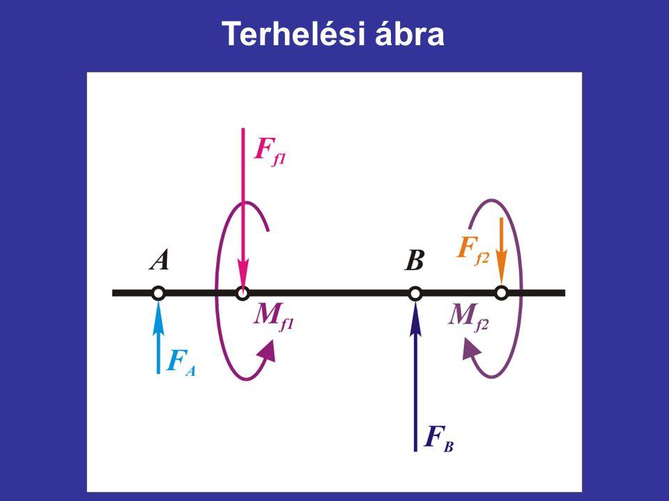Terhelési ábra