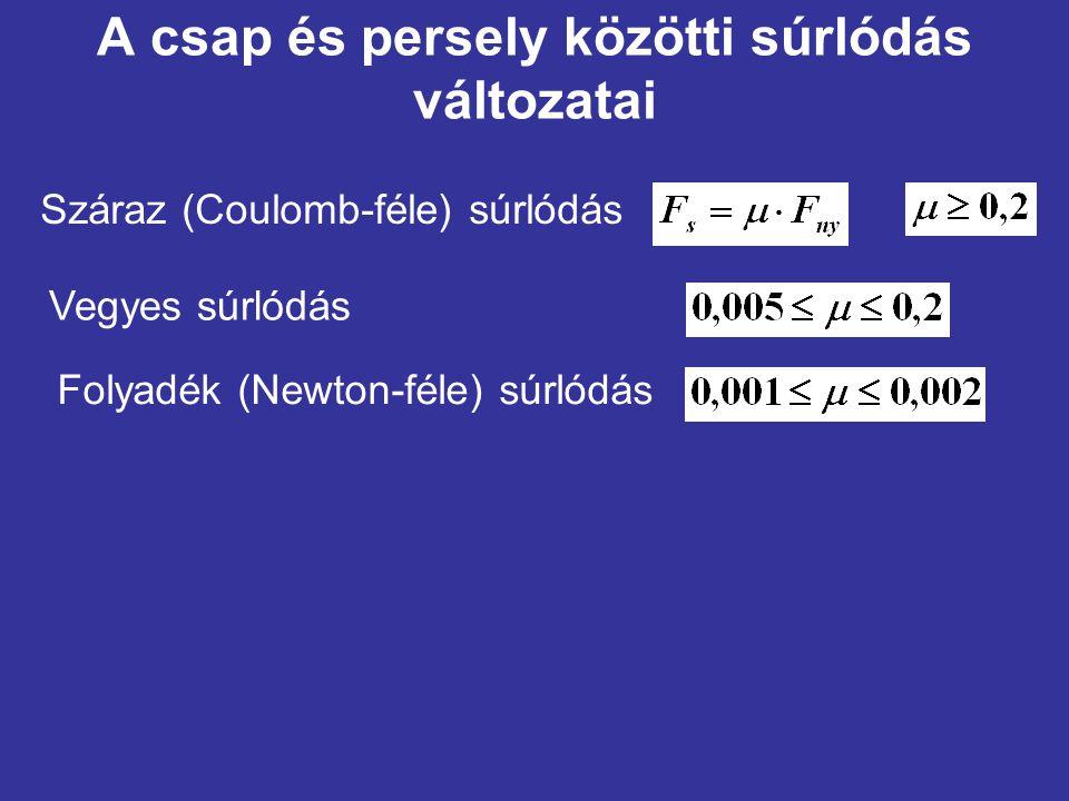 A csap és persely közötti súrlódás változatai Száraz (Coulomb-féle) súrlódás Vegyes súrlódás Folyadék (Newton-féle) súrlódás