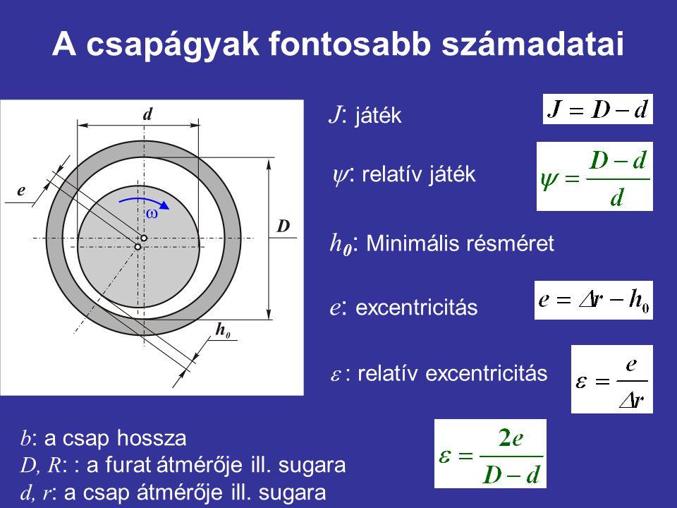 A csapágyak fontosabb számadatai h 0 : Minimális résméret J : játék  : relatív játék  : relatív excentricitás b : a csap hossza D, R : : a furat átm