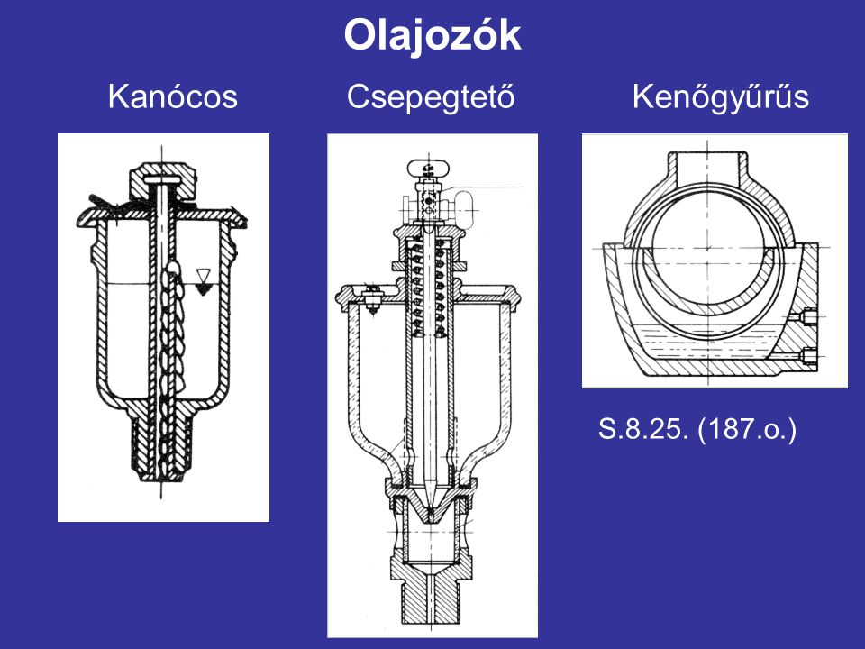 Olajozók KanócosCsepegtetőKenőgyűrűs S.8.25. (187.o.)