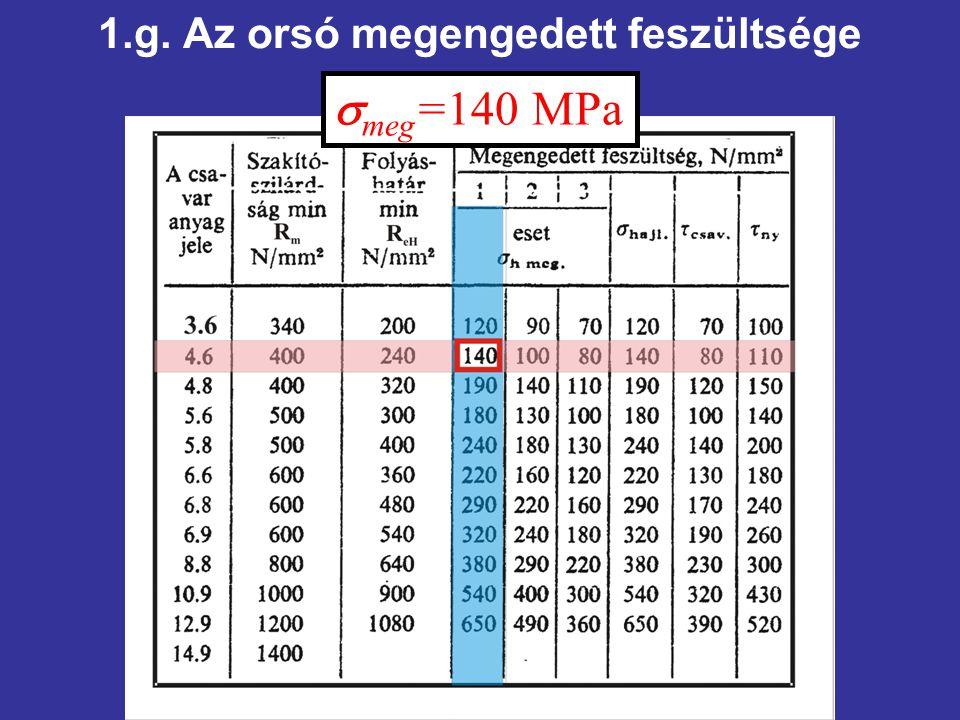1.g. Az orsó megengedett feszültsége  meg =140 MPa