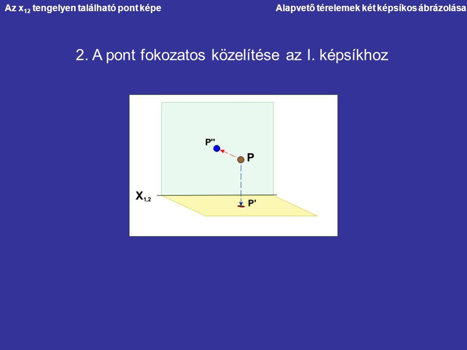 Alapvető térelemek két képsíkos ábrázolása 2. A pont fokozatos közelítése az I. képsíkhoz Az x 12 tengelyen található pont képe