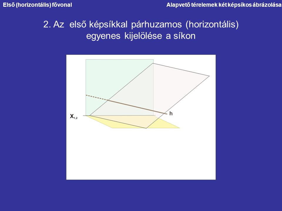 Alapvető térelemek két képsíkos ábrázolása 2. Az első képsíkkal párhuzamos (horizontális) egyenes kijelölése a síkon Első (horizontális) fővonal