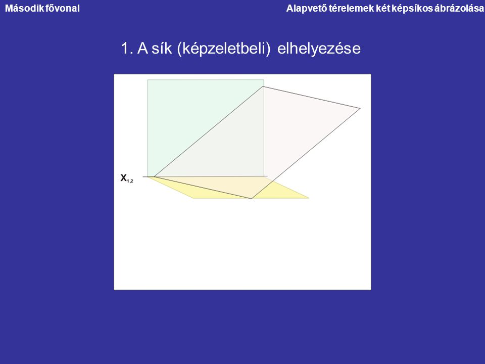Alapvető térelemek két képsíkos ábrázolása 1. A sík (képzeletbeli) elhelyezése Második fővonal