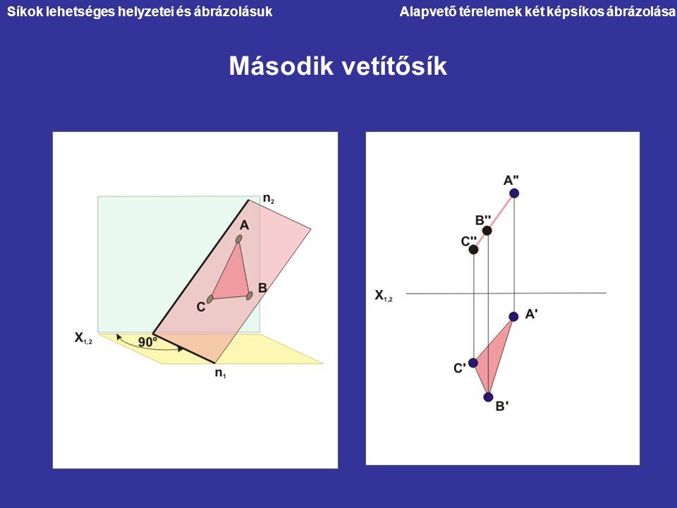 Második vetítősík Alapvető térelemek két képsíkos ábrázolásaSíkok lehetséges helyzetei és ábrázolásuk