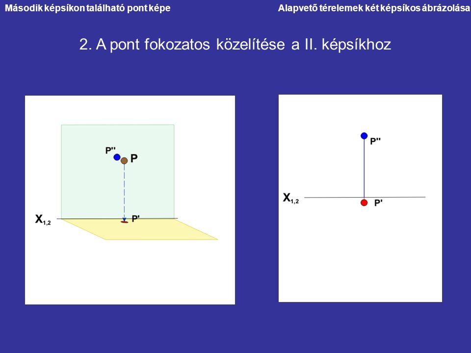 Alapvető térelemek két képsíkos ábrázolása 2. A pont fokozatos közelítése a II. képsíkhoz Második képsíkon található pont képe