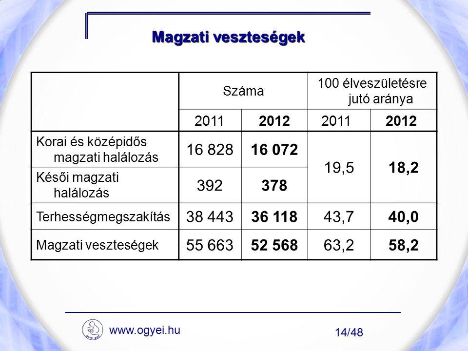 Magzati veszteségek Száma 100 élveszületésre jutó aránya 2011201220112012 Korai és középidős magzati halálozás 16 82816 072 19,518,2 Késői magzati hal