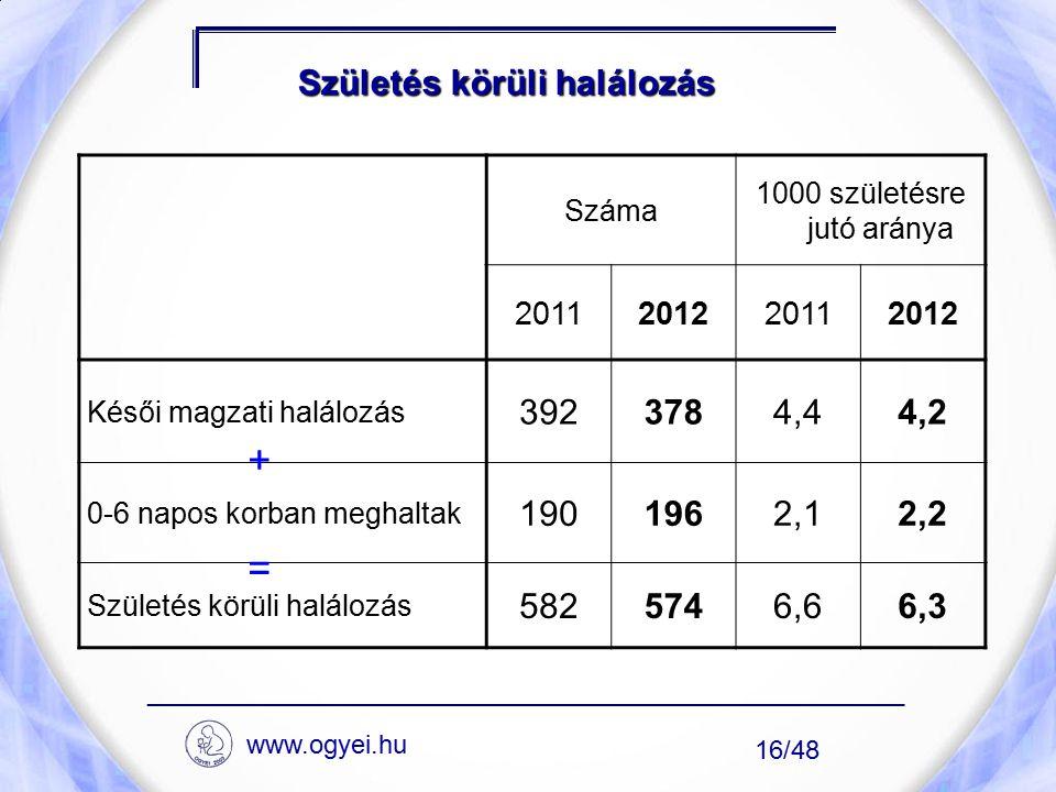 Születés körüli halálozás Száma 1000 születésre jutó aránya 2011201220112012 Késői magzati halálozás 3923784,44,2 0-6 napos korban meghaltak 1901962,1
