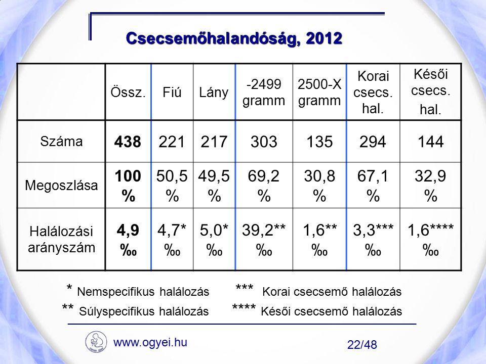 Csecsemőhalandóság, 2012 Össz.FiúLány -2499 gramm 2500-X gramm Korai csecs. hal. Késői csecs. hal. Száma 438221217303135294144 Megoszlása 100 % 50,5 %